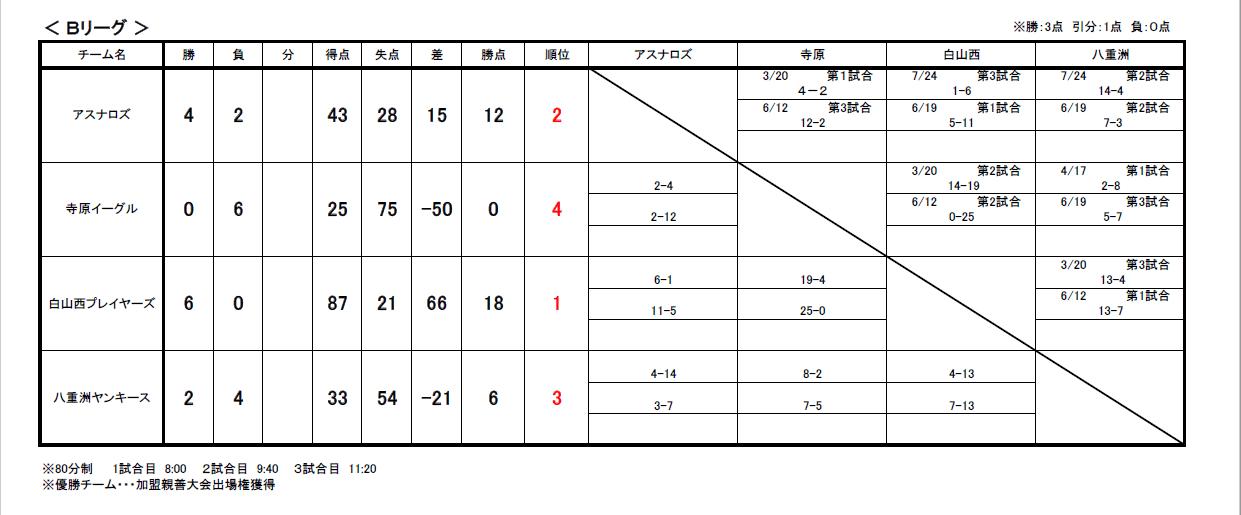リーグ戦試合結果