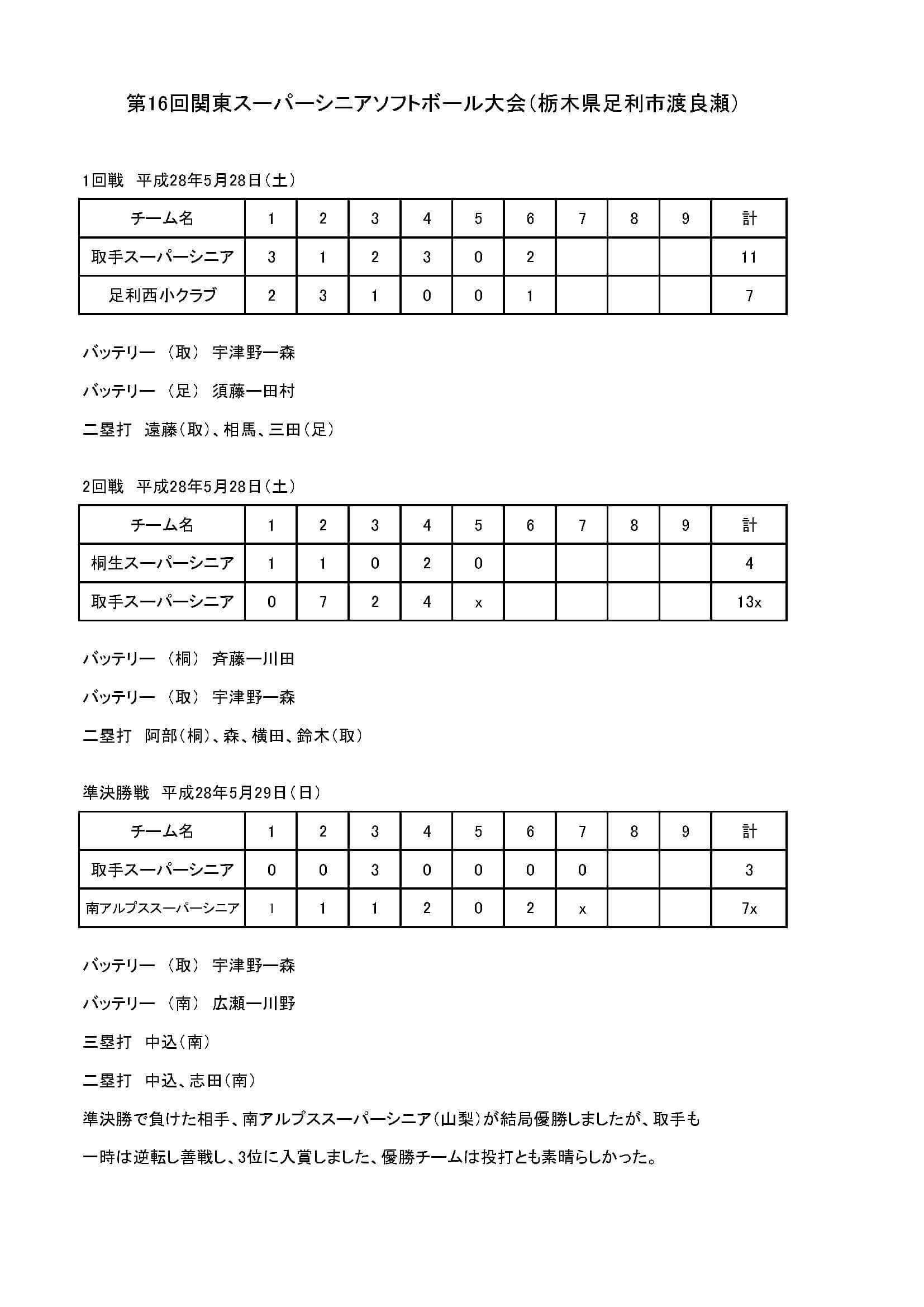 第16回関東スーパーシニアソフトボール大会試合結果