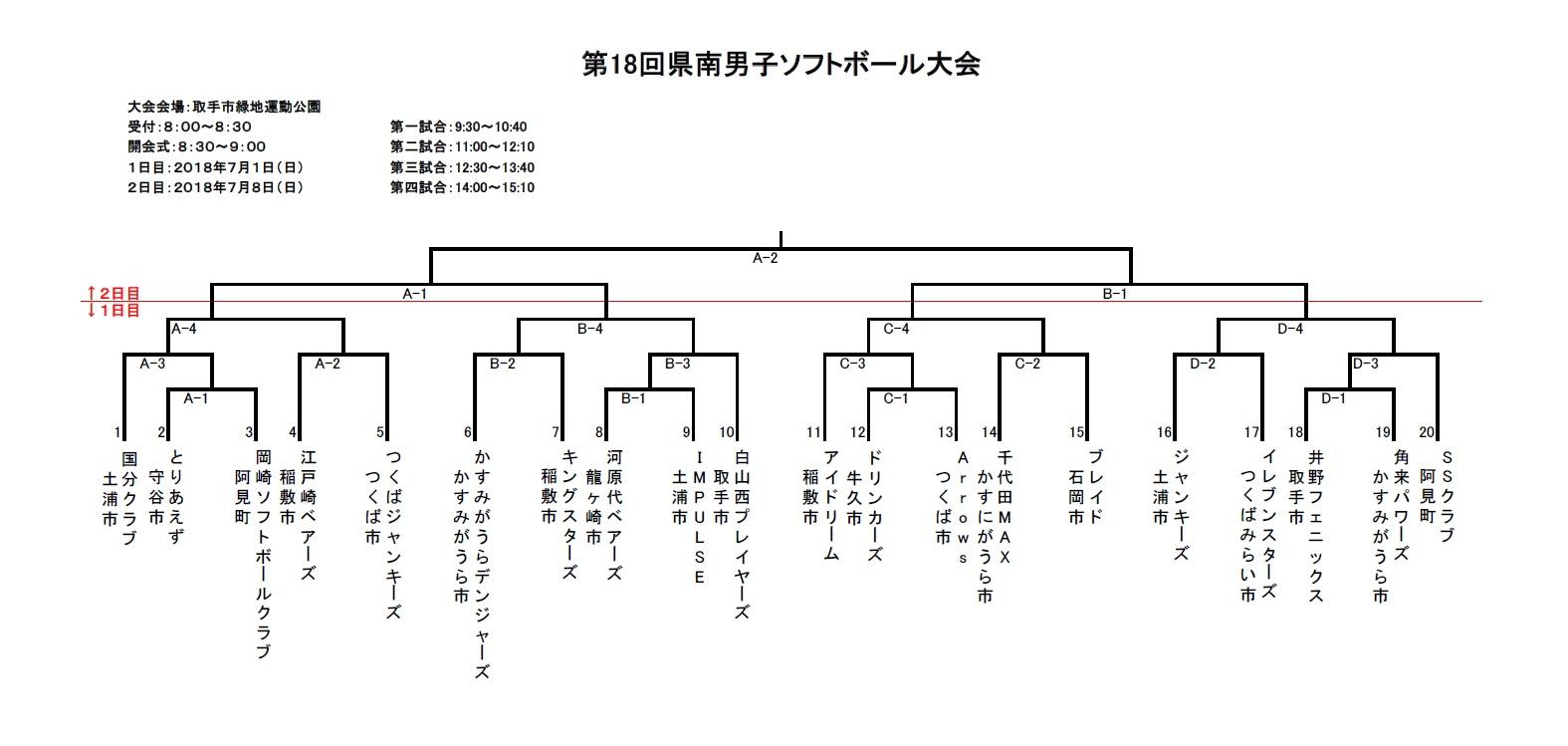 第18回県南男子ソフトボール大会_組み合わせ表